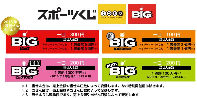 Big スケジュール toto MEGA BIGとは BIG・toto 楽天銀行
